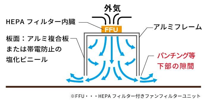 HEPAフィルター構造