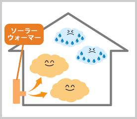 工場や倉庫の湿気による結露、防カビ対策、寒さ・省エネ対策に最適な太陽熱暖房&換気システム「ソーラーウォーマー」の仕組み