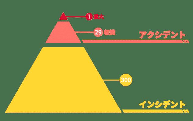 ヒヤリハット イメージ図