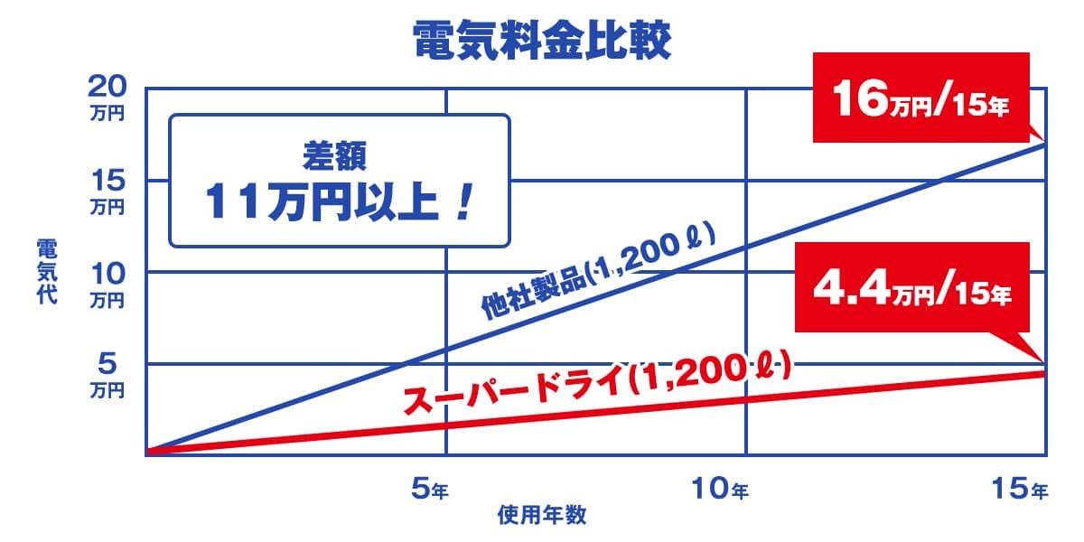 全自動超低湿保管庫(デシケーター)「スーパードライ」の電気料金比較グラフ