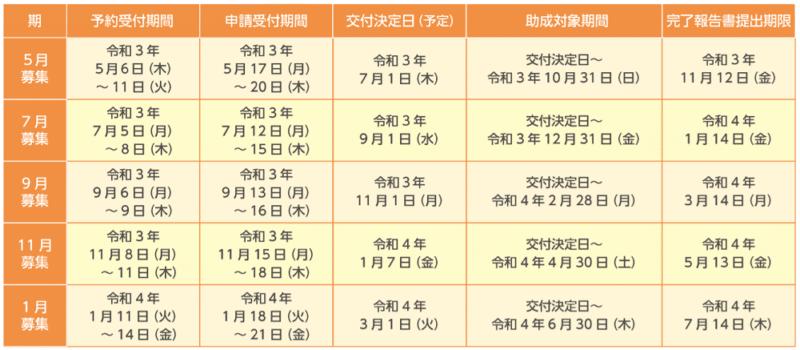 東京都令和3年度BCP実践促進助成金申請スケジュールの抜粋