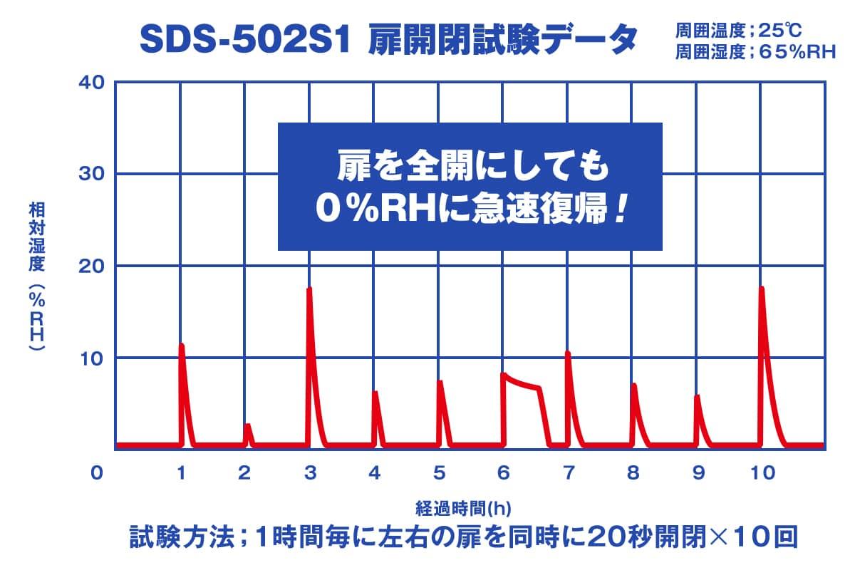 全自動超低湿保管庫(デシケーター)「スーパードライ」の扉開閉試験データ