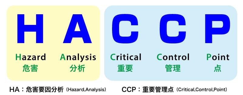 HACCPについての説明イメージ