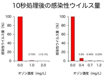 オゾン効果表